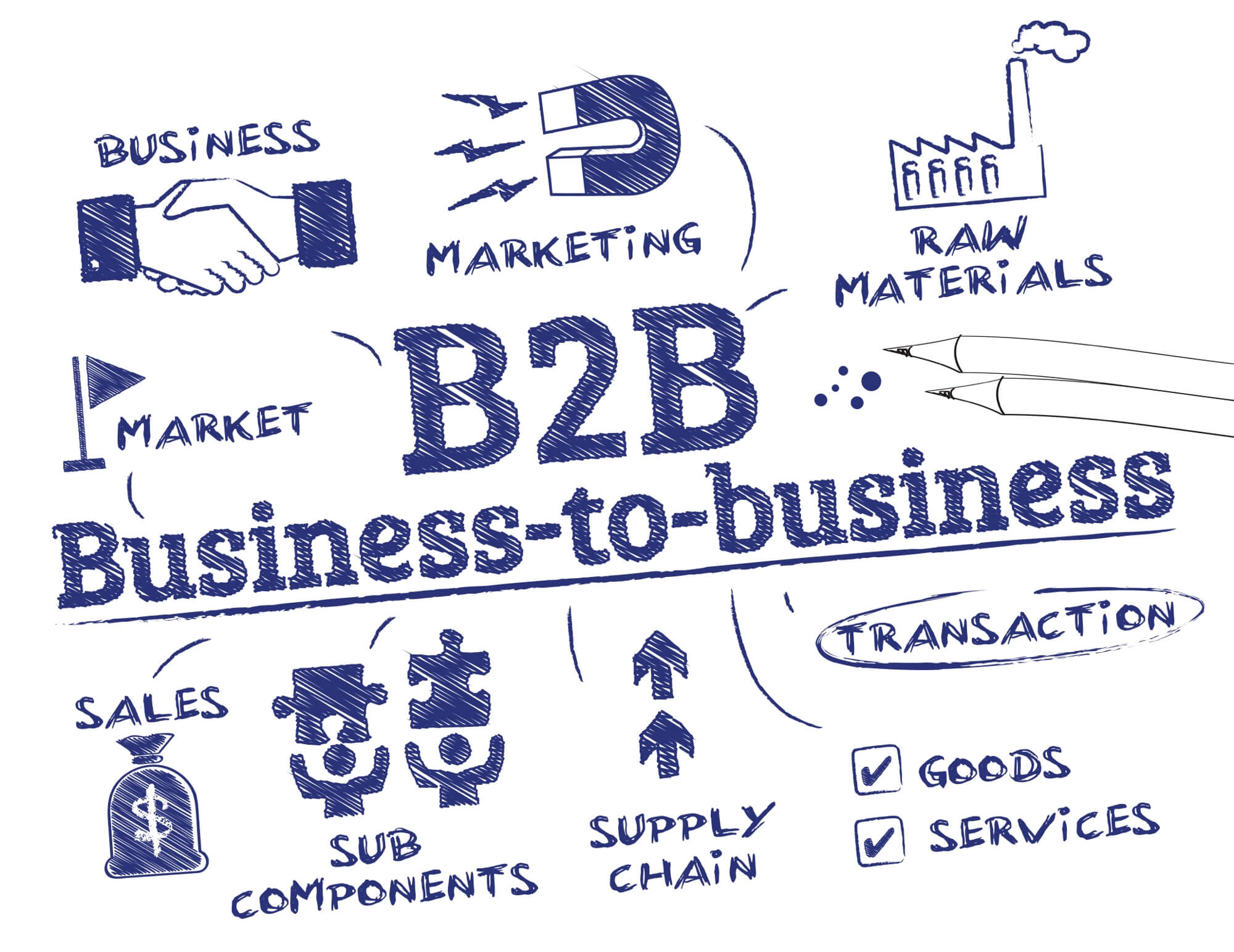 Hvilket socialt medie er bedst til B2B forretning